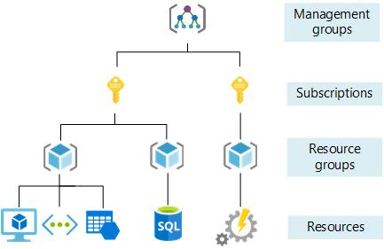 Efektivní uspořádání prostředků Azure - Cloud Adoption Framework | Microsoft Docs