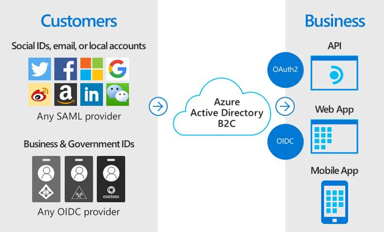 Diagram of third-party identities federating to Azure AD B2C