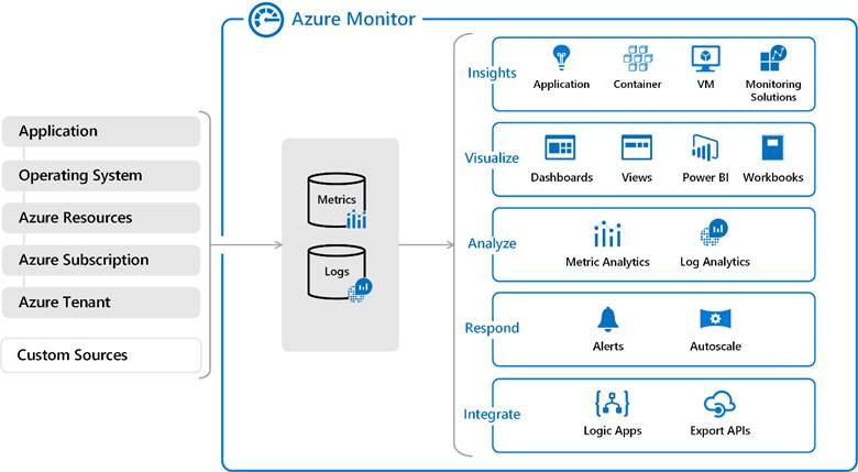 Přehled služby Azure Monitor
